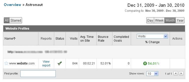 Google Analytics account overview
