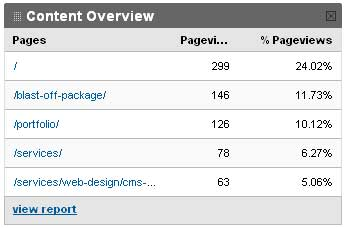 Google Analytics - top 5 pages