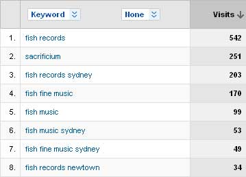 Google Analytics - top keywords