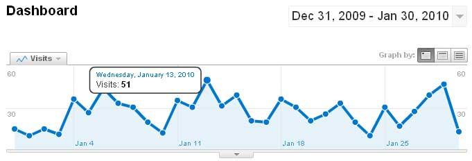 Google Analytics visits graph