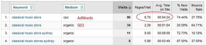 Google Analytics keyword phrase comparison of organic vs CPC results