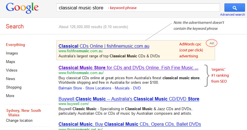 Organic SEO search results vs Google AdWords CPC advertising